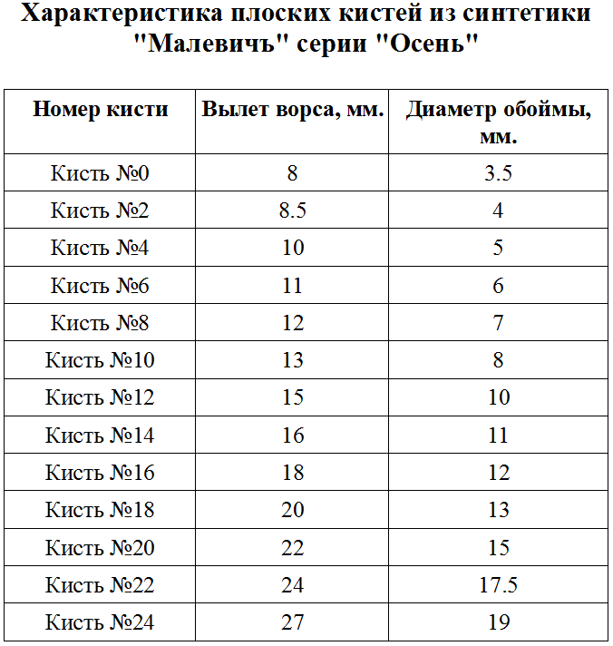 """Характеристика плоских кистей из синтетики """"Малевичъ"""" серии """"Осень"""""""